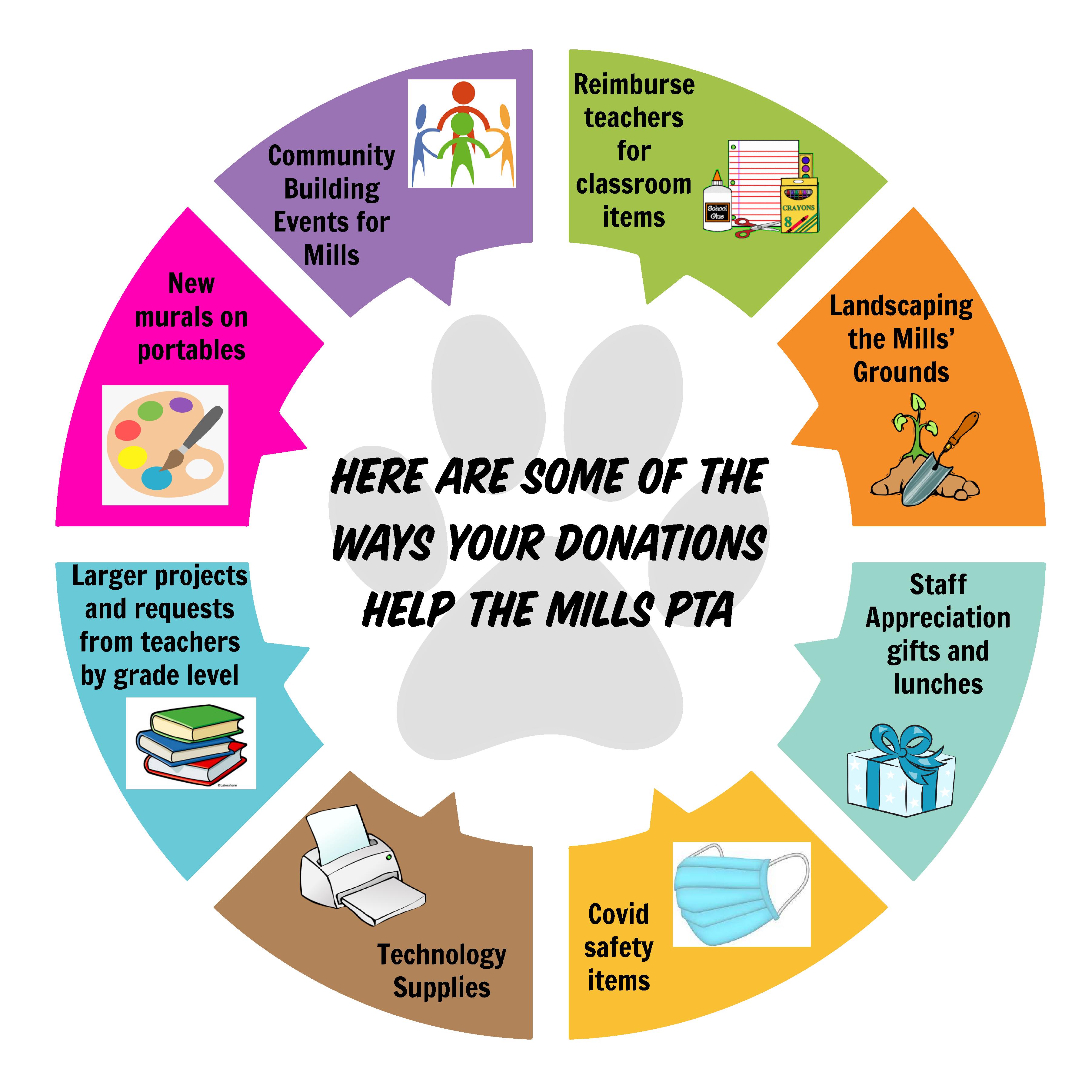 No-Hassle Donation
